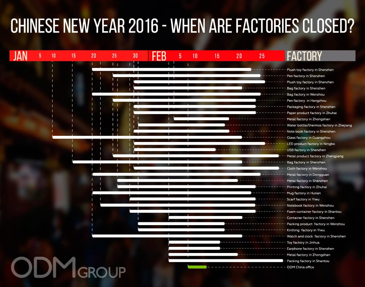chinese new year 2016 when are factories closed theodmgroup blog - When Is Chinese New Year 2016