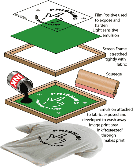 Screen printing diagram