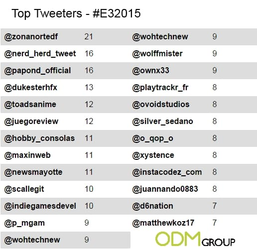 Conference tracking on twitter - E3: 2015