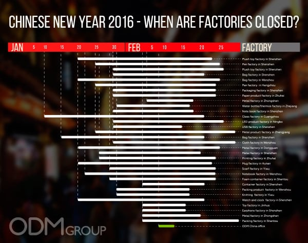 Chinese new year 2016 - When are factories closed?
