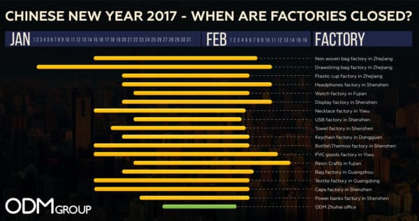 Chinese New Year 2017 – When are Factories Closed?