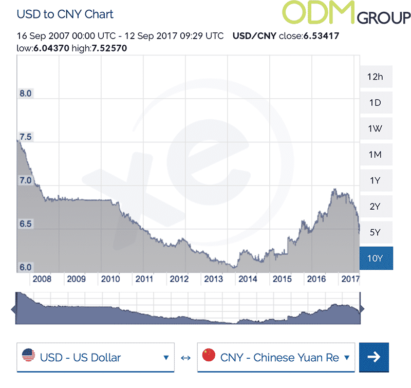 China Factory Pricing & USD to RMB Exchange Rates