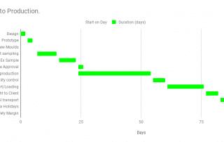 Product Turnaround Time