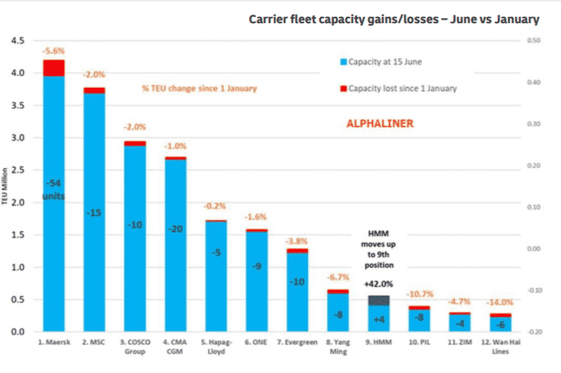 hipping Costs from China - Carrier Capacity